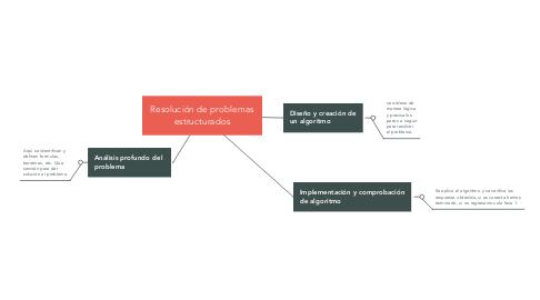 Mind Map: Resolución de problemas estructurados