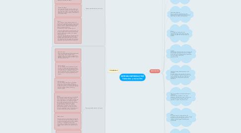 Mind Map: SISTEMA REPRODUCTOR femenino y masculino