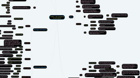 Mind Map: Unidad 1  Uso y búsqueda de información
