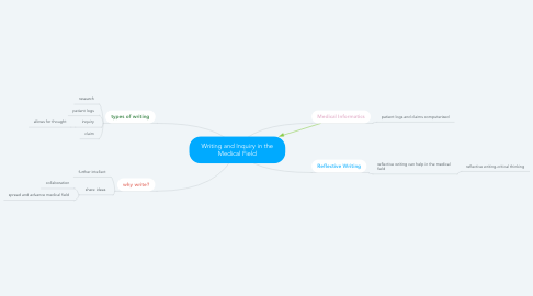 Mind Map: Writing and Inquiry in the Medical Field