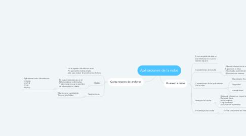 Mind Map: Aplicaciones de la nube
