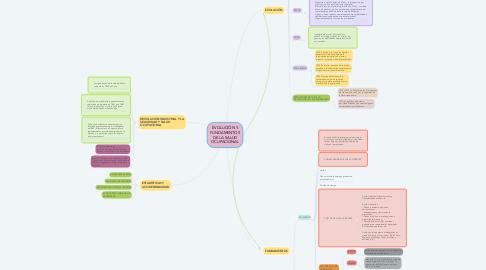 Mind Map: EVOLUCIÓN Y FUNDAMENTOS DE LA SALUD OCUPACIONAL