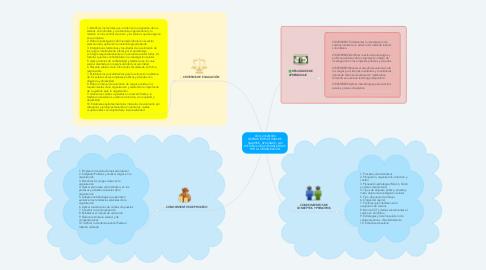 Mind Map: COD: 210201008 DISEÑAR ESTRUCTURAS DE SALARIOS, APLICANDO LAS METODOLOGIAS ESTABLECIDAS POR LA ORGANIZACIÓN