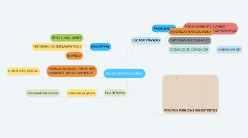 Mind Map: RSE EN AMERICA LATINA