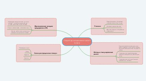 Mind Map: Структура маркетингового плана