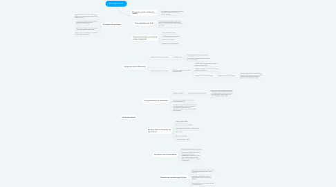 Mind Map: Psicología social
