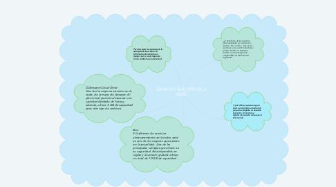 Mind Map: SERVICIOS QUE OFRECE LA NUBE