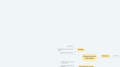 Mind Map: Economía en la Vida diaria