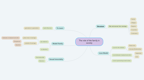 Mind Map: The role of the family in society