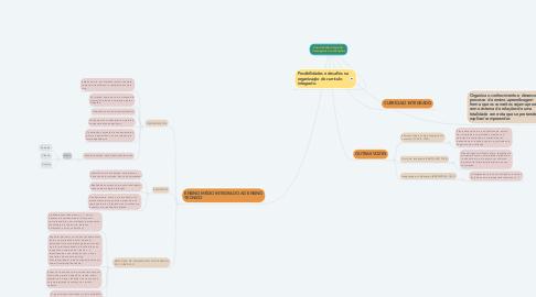 Mind Map: Ensino Médio Integrado: Concepções e contradições