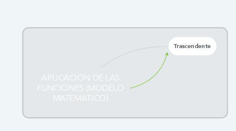 Mind Map: APLICACIÓN DE LAS FUNCIONES (MODELO MATEMÁTICO)