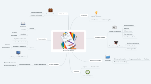 Mind Map: Planeación Didáctica
