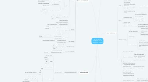 Mind Map: TAHAP-TAHAP PERKEMBANGAN TAMADUN CHINA