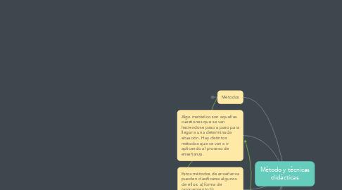Mind Map: Método y técnicas didácticas