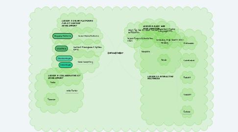 Mind Map: EMPOWERMENT