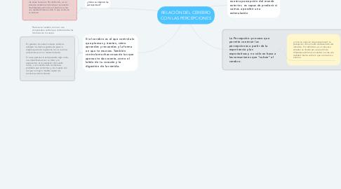 Mind Map: RELACIÓN DEL CEREBRO CON LAS PERCEPCIONES