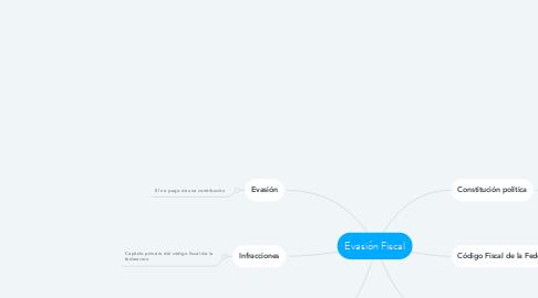 Mind Map: Evasión Fiscal