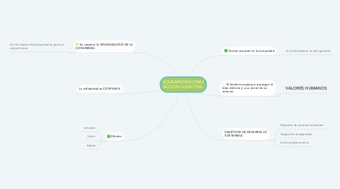 Mind Map: SOLIDARIDAD COMO ACCIÓN COLECTIVA.