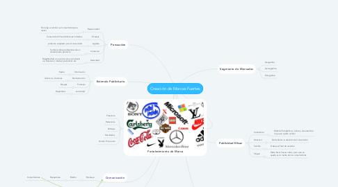 Mind Map: Creación de Marcas Fuertes