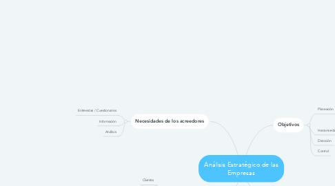Mind Map: Análisis Estratégico de las Empresas