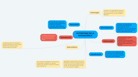 Mind Map: AUTOESTIMA EN LA ADOLESCENCIA