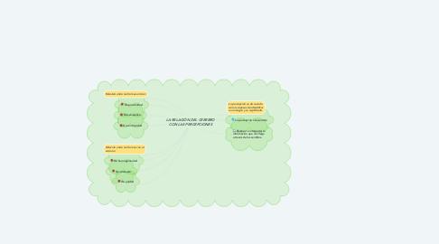 Mind Map: LA RELACIÓN DEL CEREBRO CON LAS PERCEPCIONES