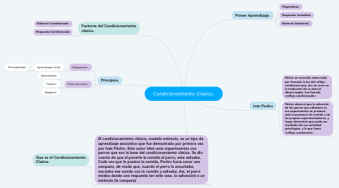 Mind Map: Condicionamiento Clasico.