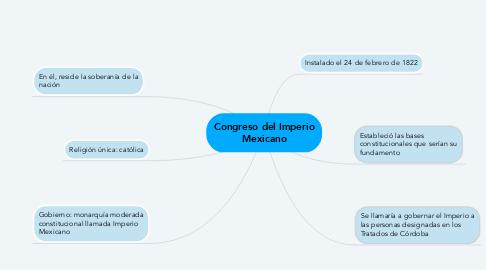 Mind Map: Congreso del Imperio Mexicano