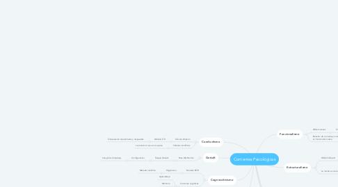 Mind Map: Corrientes Psicológicas