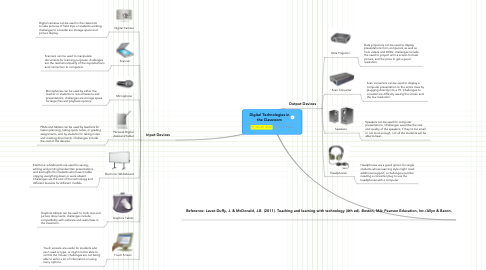 Mind Map: Digital Technologies in the Classroom