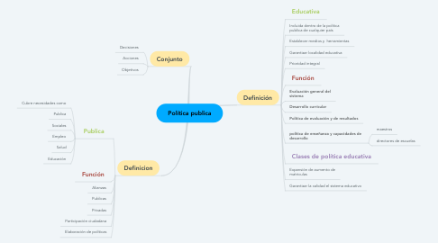 Mind Map: Política publica