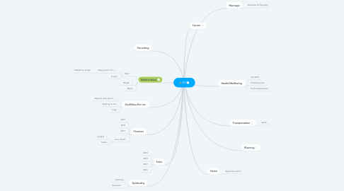 Mind Map: IO