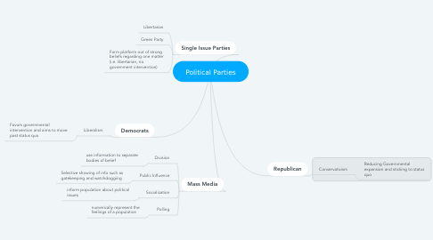 Mind Map: Political Parties
