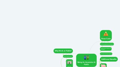 Mind Map: Being An Associate At Publix
