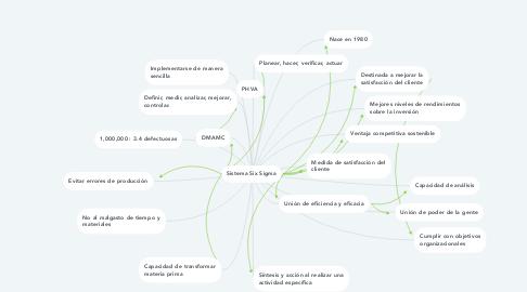 Mind Map: Sistema Six Sigma