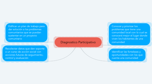 Mind Map: Diagnostico Participativo