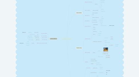 Mind Map: ANTECEDENTES DE LA INGENIERÍA CIVIL
