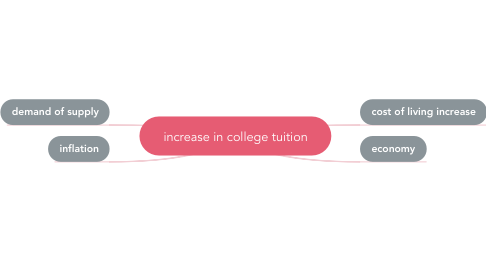 Mind Map: increase in college tuition