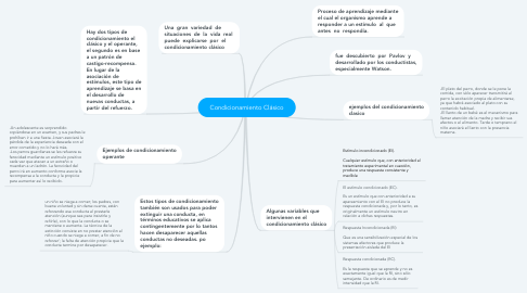 Mind Map: Condicionamiento Clásico