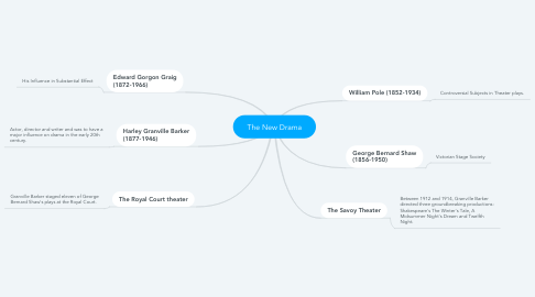 Mind Map: The New Drama