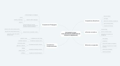 Mind Map: DOCUMENTO GUIA - EVALUACION DE COMPETENCIAS DOCENTE ORIENTADOR