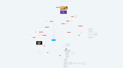 Mind Map: Meaningful Mathematics Project: Math and Video Games