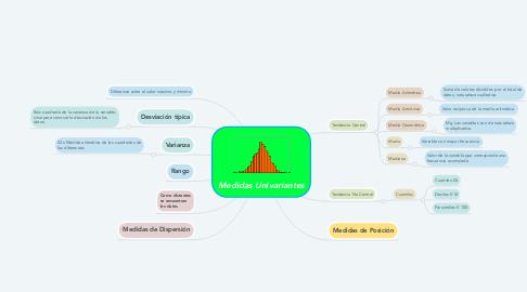 Mind Map: Medidas Univariantes