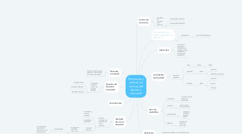 Mind Map: Reconoces y aplicas las normas del derecho  mercantil