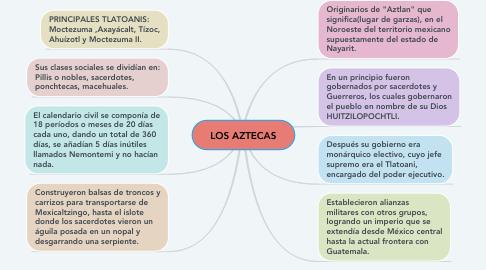Mind Map: LOS AZTECAS