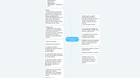 Mind Map: (CHOS) HIDRATOS DE CARBONO
