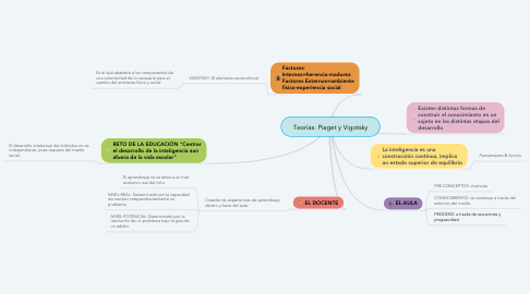 Mind Map: Teorías: Piaget y Vigotsky