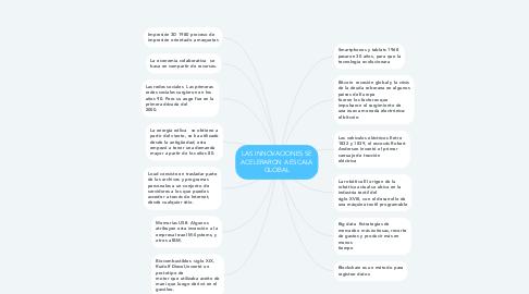 Mind Map: LAS INNOVACIONES SE ACELERARON A ESCALA GLOBAL