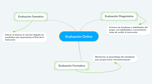 Mind Map: Evaluación Online