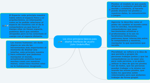 Mind Map: Los cinco principios básicos para  diseñar interfaces de usuario  (John Underkoffler)